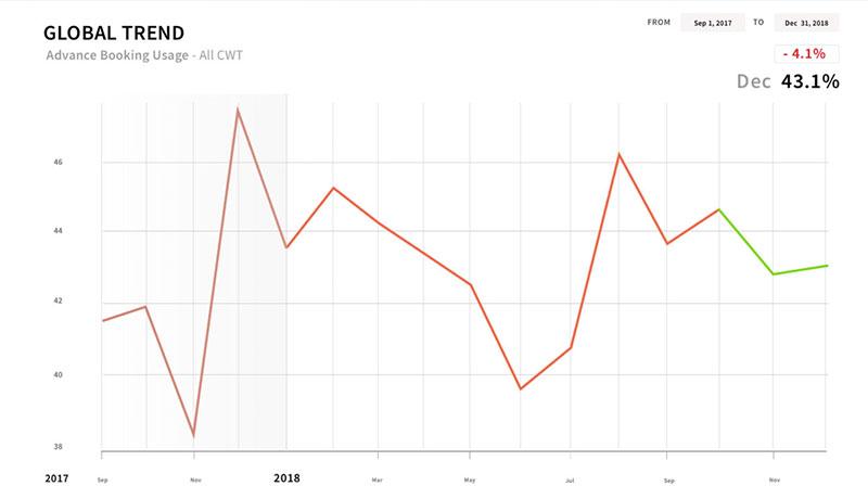 Evolución anual del uso de reservas avanzadas. Fuente CWT
