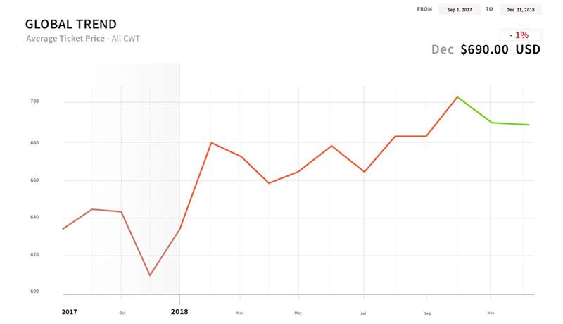 Evolución anual de los precios medios de billetes de avión