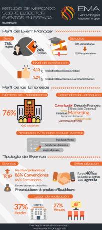 Infografía del Estudio de mercado sobre el sector eventos en España