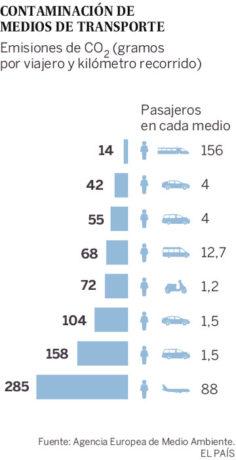 contaminacion medios de transporte