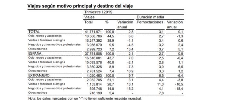 Desplome del Business Travel en España
