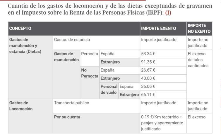 Tabla: Cuantía de los gastos de locomoción y de las dietas exceptuadas de gravamen en el IRPF