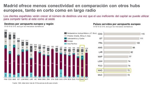 Gráfico de la comparativa de conectividad de los hubs europeos