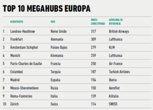 Top 10 MegaHubs Europa